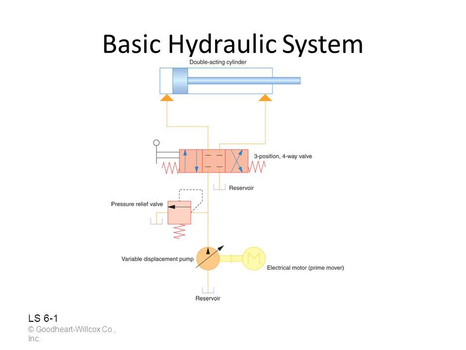 Basic Hydraulic System © Goodheart-Willcox Co., Inc. LS 6-1