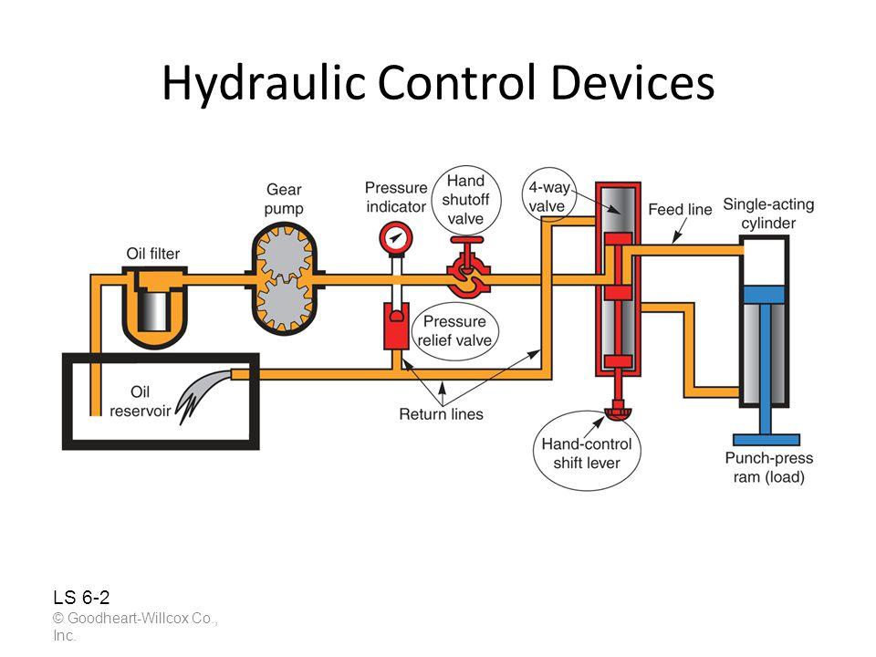 Pneumatic System Model © Goodheart-Willcox Co., Inc.