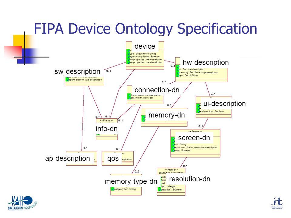 FIPA Device Ontology Specification device sw-description hw-description connection-dn info-dn memory-dn qosap-description ui-description resolution-dn memory-type-dn screen-dn
