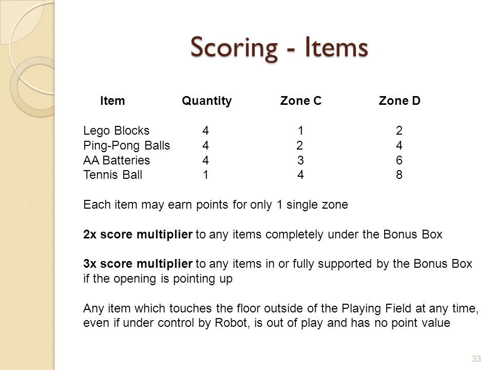 Scoring - Items 33 ItemQuantityZone CZone D Lego Blocks 4 1 2 Ping-Pong Balls 4 2 4 AA Batteries 4 3 6 Tennis Ball 1 4 8 Each item may earn points for