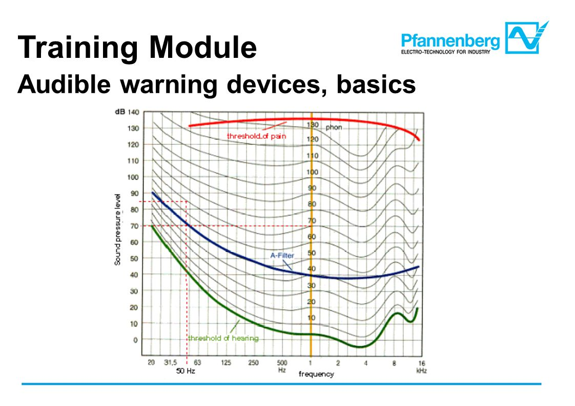 Training Module Audible warning devices, basics