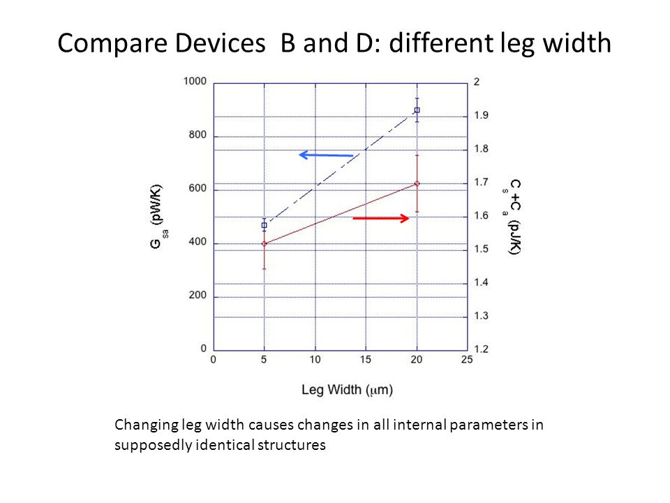 Compare Devices B and D: different leg width Changing leg width causes changes in all internal parameters in supposedly identical structures