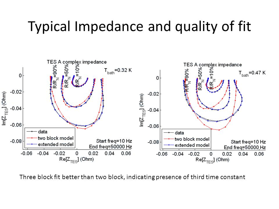Typical Impedance and quality of fit Three block fit better than two block, indicating presence of third time constant