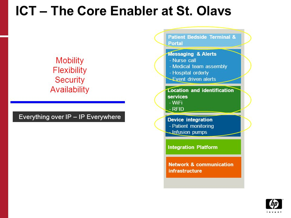 ICT – The Core Enabler at St. Olavs Mobility Flexibility Security Availability Everything over IP – IP Everywhere System integration, digital infrastr