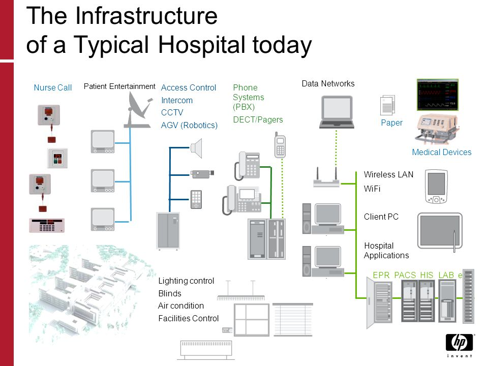 The Infrastructure of a Typical Hospital today Nurse CallPhone Systems (PBX) DECT/Pagers Access Control Intercom CCTV AGV (Robotics) Lighting control