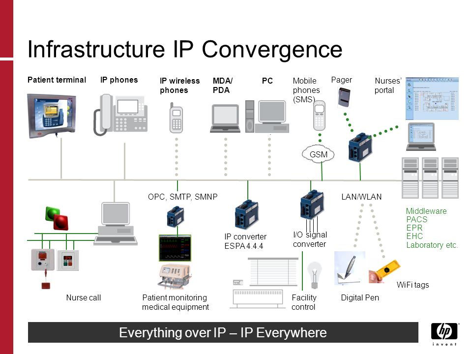Everything over IP – IP Everywhere Infrastructure IP Convergence Patient terminal LAN/WLAN IP converter ESPA 4.4.4 MDA/ PDA PC Mobile phones (SMS) IP