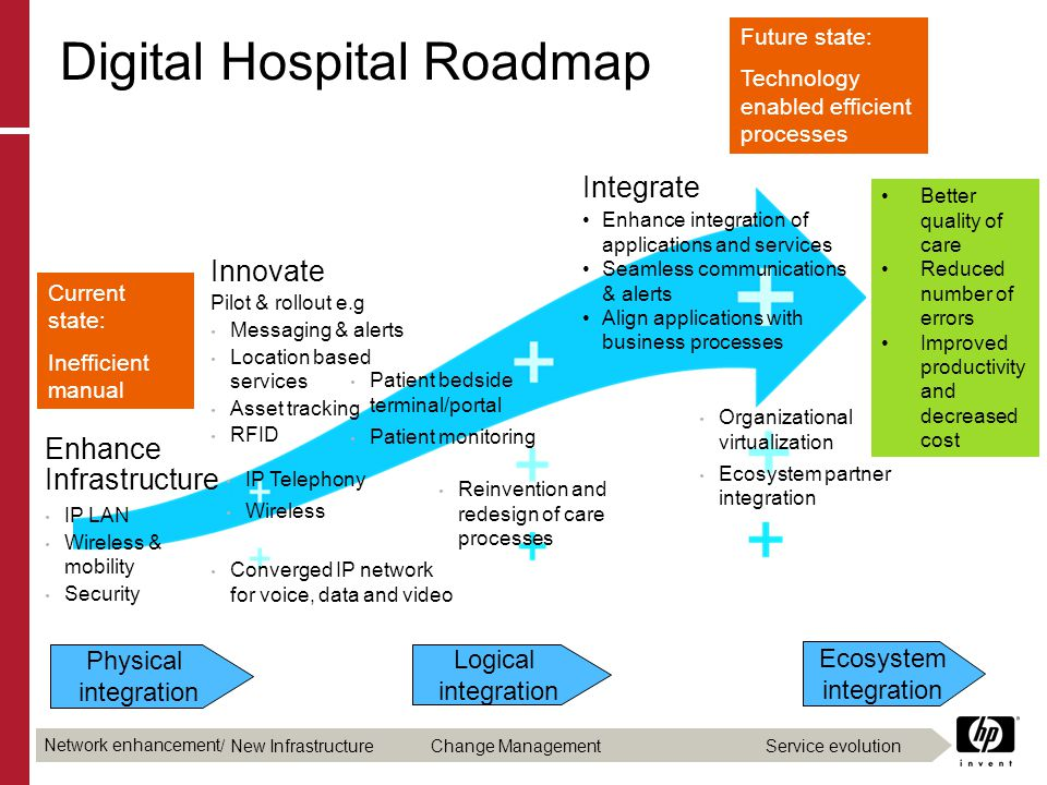 Digital Hospital Roadmap Enhance Infrastructure IP LAN Wireless & mobility Security Innovate Pilot & rollout e.g Messaging & alerts Location based ser