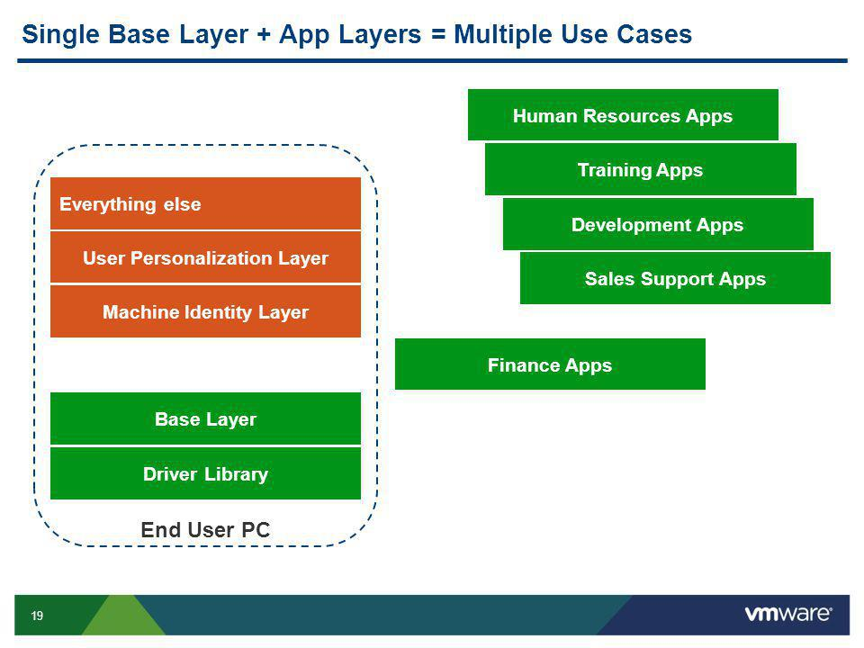 19 Single Base Layer + App Layers = Multiple Use Cases End User PC Machine Identity Layer Everything else User Personalization Layer Base Layer Driver Library Finance Apps Human Resources Apps Training Apps Development Apps Sales Support Apps