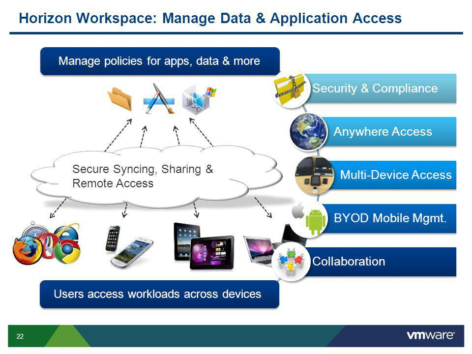 22 Horizon Workspace: Manage Data & Application Access Manage policies for apps, data & more Users access workloads across devices Secure Syncing, Sharing & Remote Access Security & Compliance Anywhere Access Multi-Device Access BYOD Mobile Mgmt.