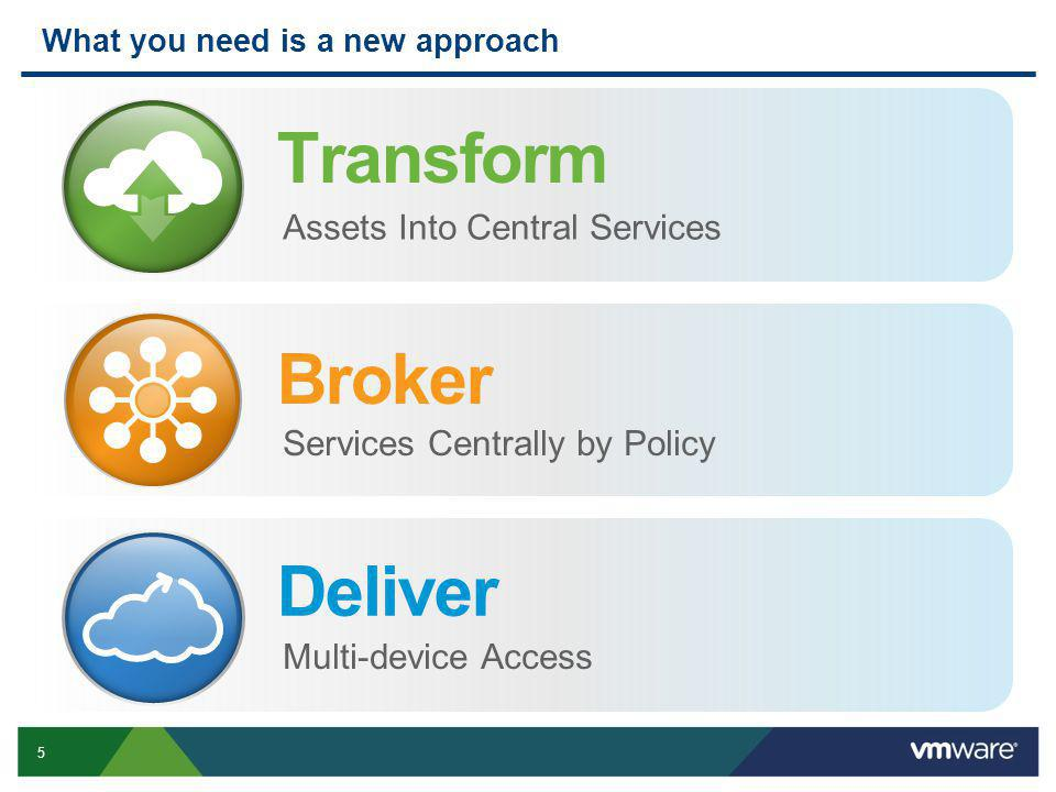 5 Transform Assets Into Central Services Broker Services Centrally by Policy Deliver Multi-device Access What you need is a new approach