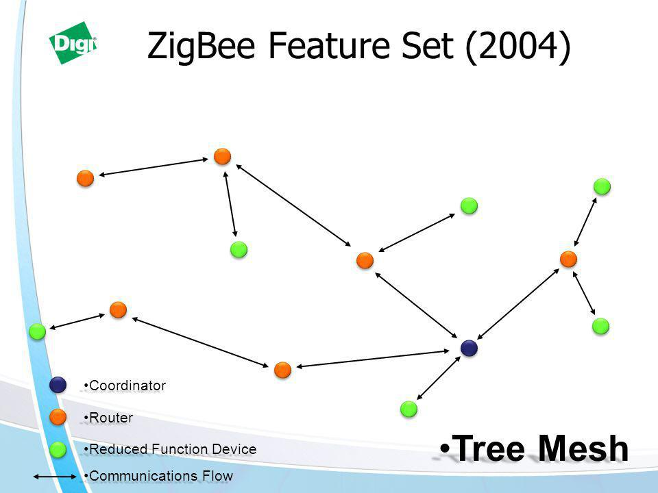 ZigBee Feature Set (2004) RouterRouter Reduced Function DeviceReduced Function Device Communications FlowCommunications Flow Tree MeshTree Mesh CoordinatorCoordinator