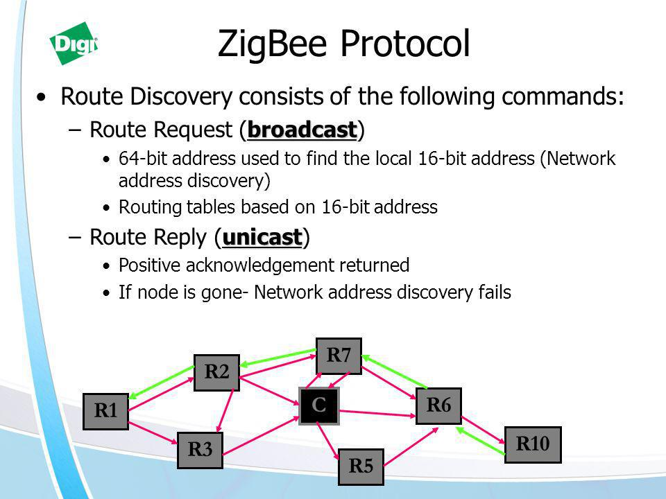 Route Discovery consists of the following commands: broadcast –Route Request (broadcast) 64-bit address used to find the local 16-bit address (Network address discovery) Routing tables based on 16-bit address unicast –Route Reply (unicast) Positive acknowledgement returned If node is gone- Network address discovery fails C R6 R5 R2 R3 R1 R7 ZigBee Protocol R10