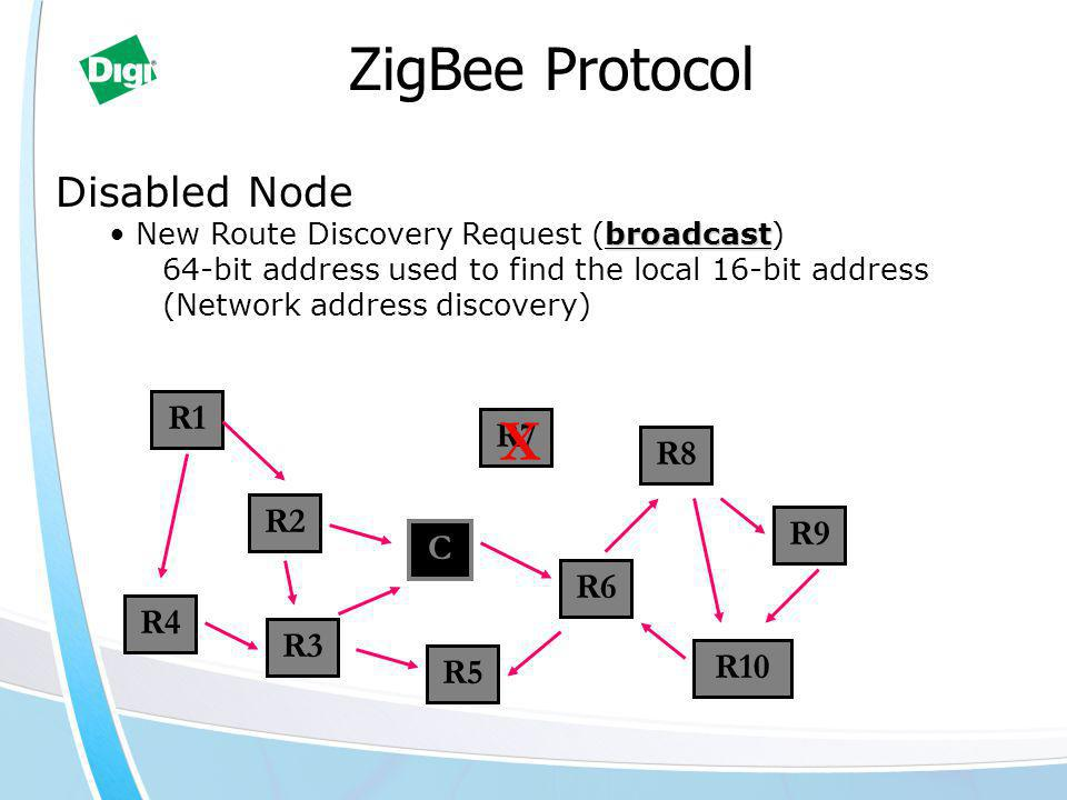 C R6 R5 R3 R2 R7 R9 R8 R1 R10 R4 X Disabled Node broadcast New Route Discovery Request (broadcast) 64-bit address used to find the local 16-bit address (Network address discovery) ZigBee Protocol