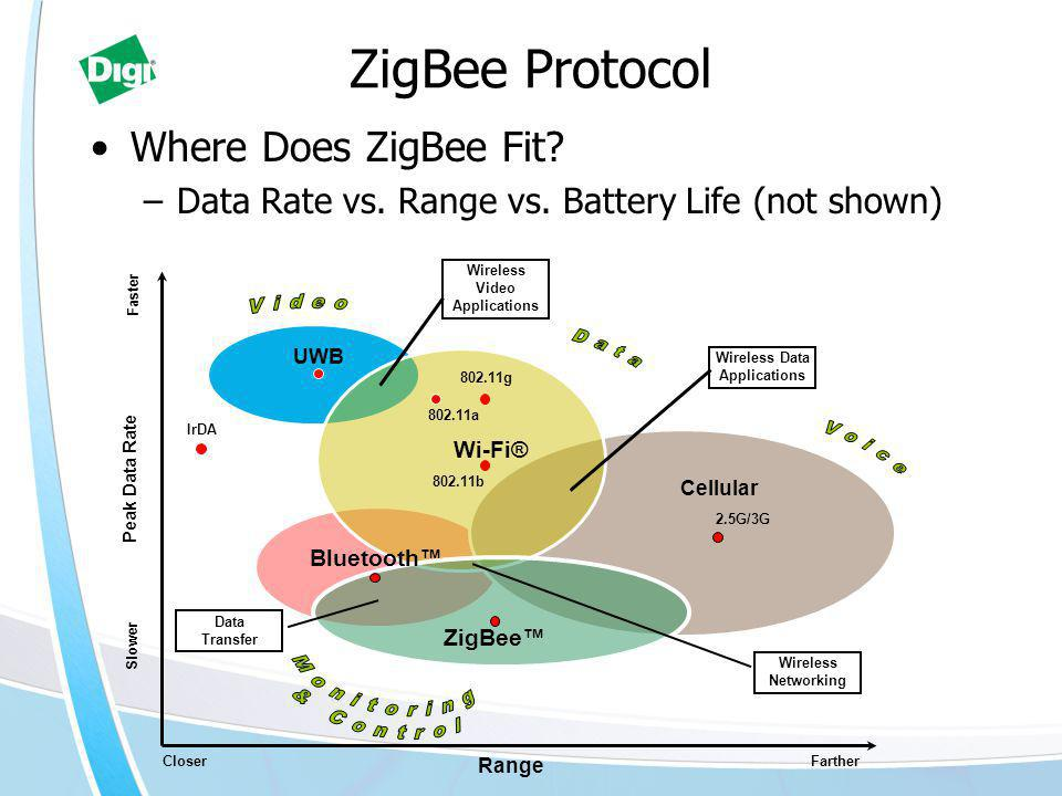 ZigBee Protocol Where Does ZigBee Fit. –Data Rate vs.