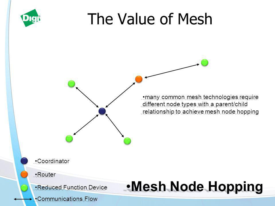 The Value of Mesh Mesh Node HoppingMesh Node Hopping Communications FlowCommunications Flow many common mesh technologies require different node types with a parent/child relationship to achieve mesh node hoppingmany common mesh technologies require different node types with a parent/child relationship to achieve mesh node hopping RouterRouter Reduced Function DeviceReduced Function Device CoordinatorCoordinator