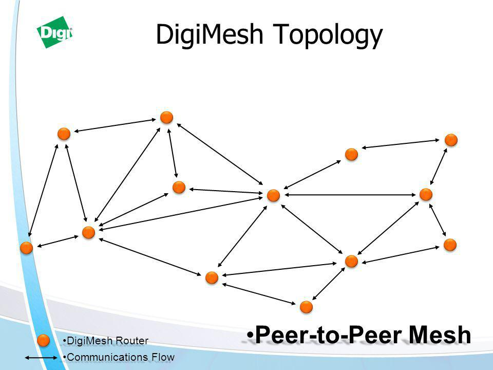DigiMesh Topology DigiMesh RouterDigiMesh Router Communications FlowCommunications Flow Peer-to-Peer MeshPeer-to-Peer Mesh