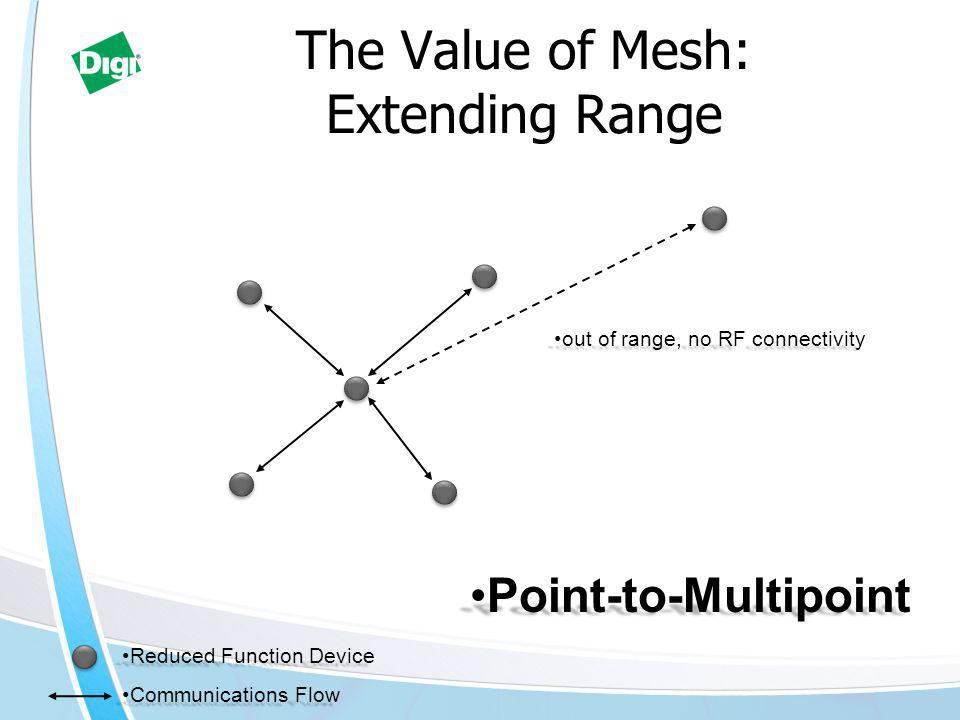 The Value of Mesh: Extending Range Reduced Function DeviceReduced Function Device Point-to-MultipointPoint-to-Multipoint Communications FlowCommunications Flow out of range, no RF connectivityout of range, no RF connectivity