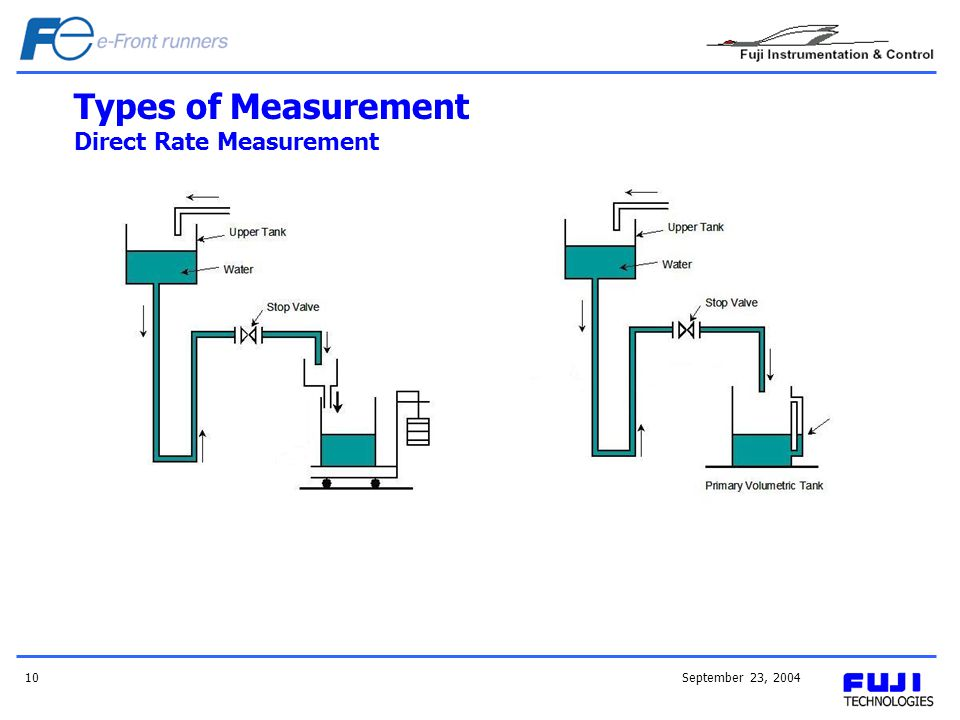 September 23, 200410 Types of Measurement Direct Rate Measurement