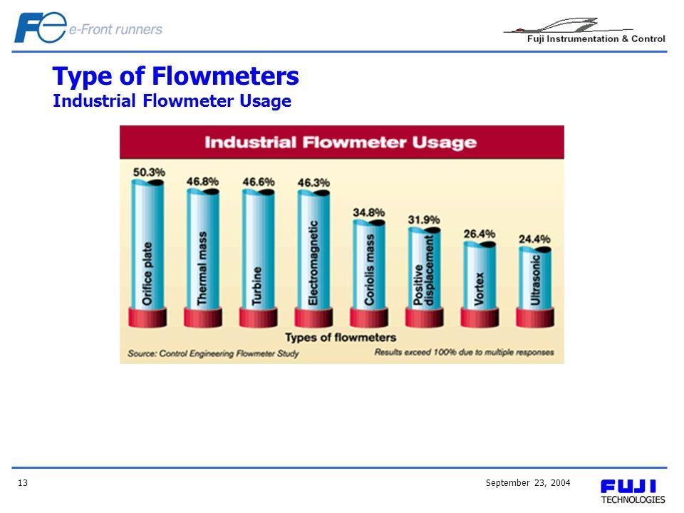 September 23, 200413 Type of Flowmeters Industrial Flowmeter Usage