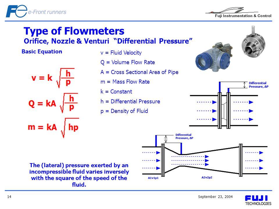 September 23, 200414 Type of Flowmeters Orifice, Nozzle & Venturi Differential Pressure Basic Equation v = Fluid Velocity Q = Volume Flow Rate A = Cro