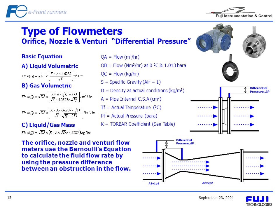 September 23, 200415 The orifice, nozzle and venturi flow meters use the Bernoulli s Equation to calculate the fluid flow rate by using the pressure d