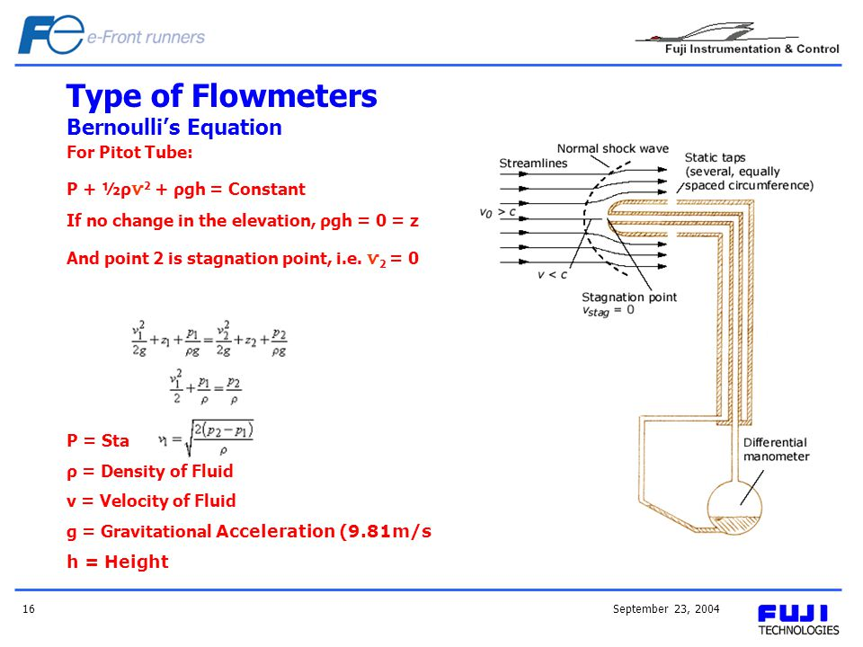 September 23, 200416 Type of Flowmeters Bernoullis Equation For Pitot Tube: P + ½ρ ѵ 2 + ρgh = Constant If no change in the elevation, ρgh = 0 = z And