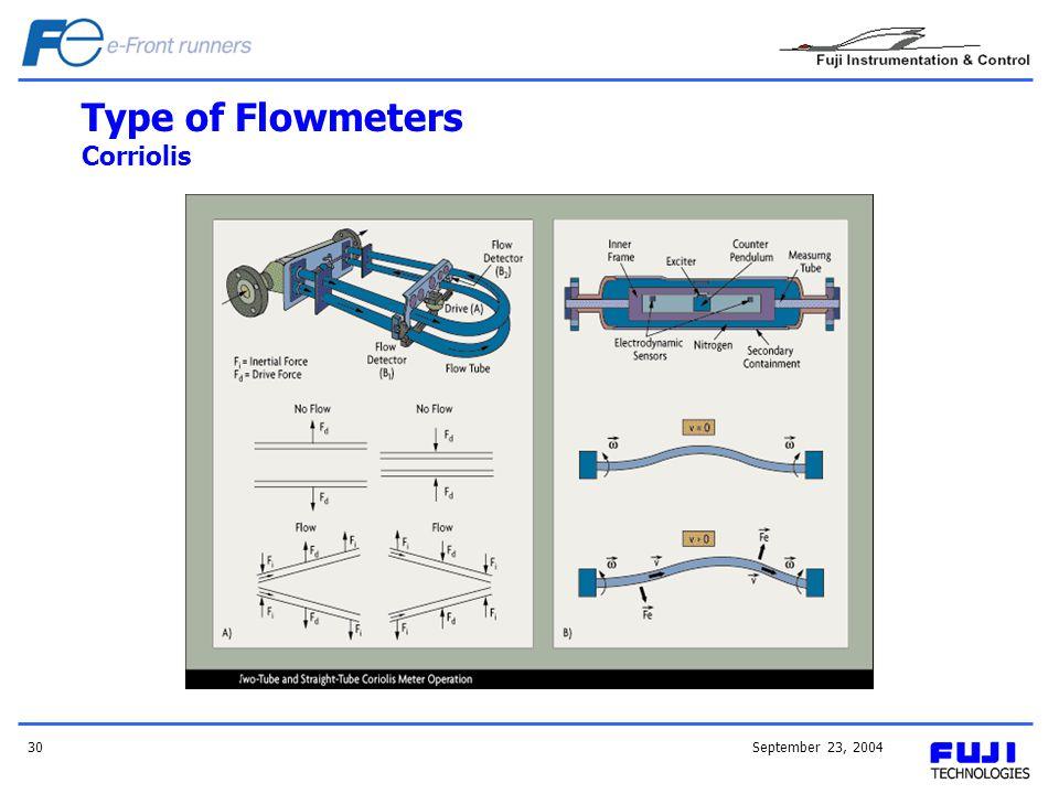 September 23, 200430 Type of Flowmeters Corriolis