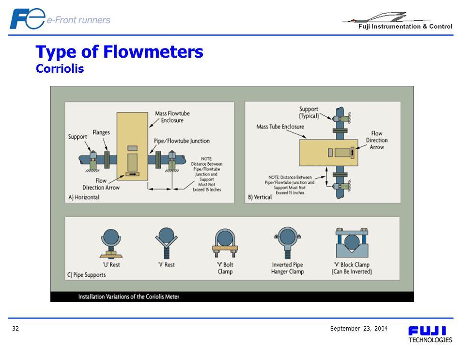 September 23, 200432 Type of Flowmeters Corriolis