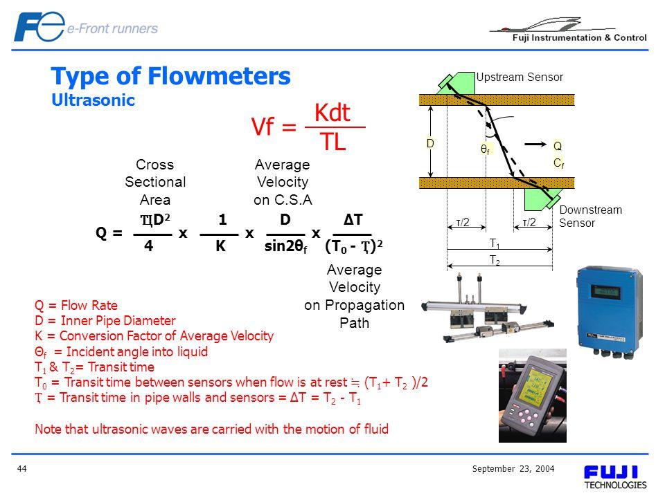September 23, 200444 Type of Flowmeters Ultrasonic Upstream Sensor θfθf D Q τ/2 T1T1 T2T2 Downstream Sensor CfCf Kdt TL Vf = Cross Sectional Area Aver