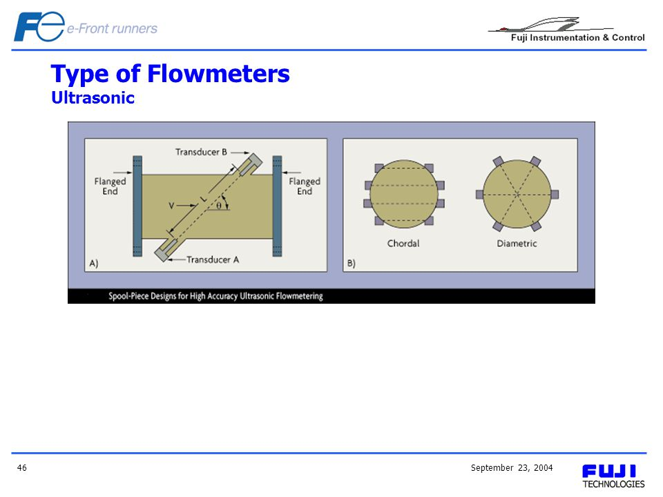 September 23, 200446 Type of Flowmeters Ultrasonic