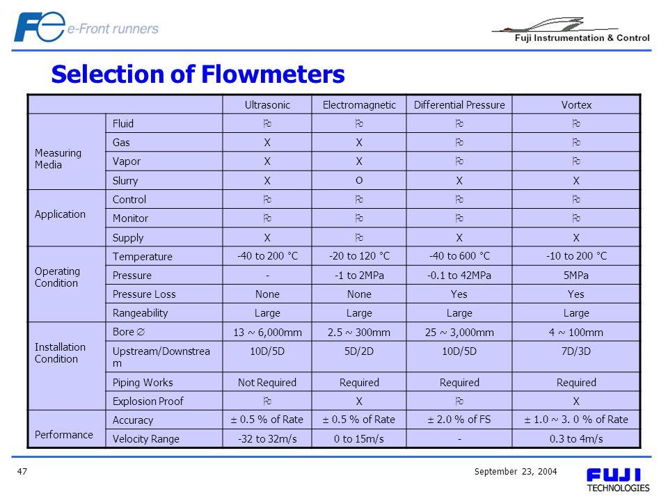 September 23, 200447 Selection of Flowmeters UltrasonicElectromagneticDifferential PressureVortex Measuring Media Fluid GasXX VaporXX SlurryX XX Appli