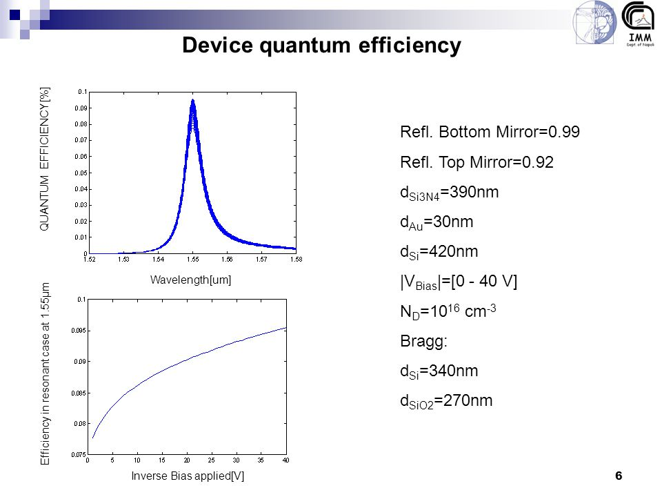 6 Device quantum efficiency Refl. Bottom Mirror=0.99 Refl. Top Mirror=0.92 d Si3N4 =390nm d Au =30nm d Si =420nm |V Bias |=[0 - 40 V] N D =10 16 cm -3