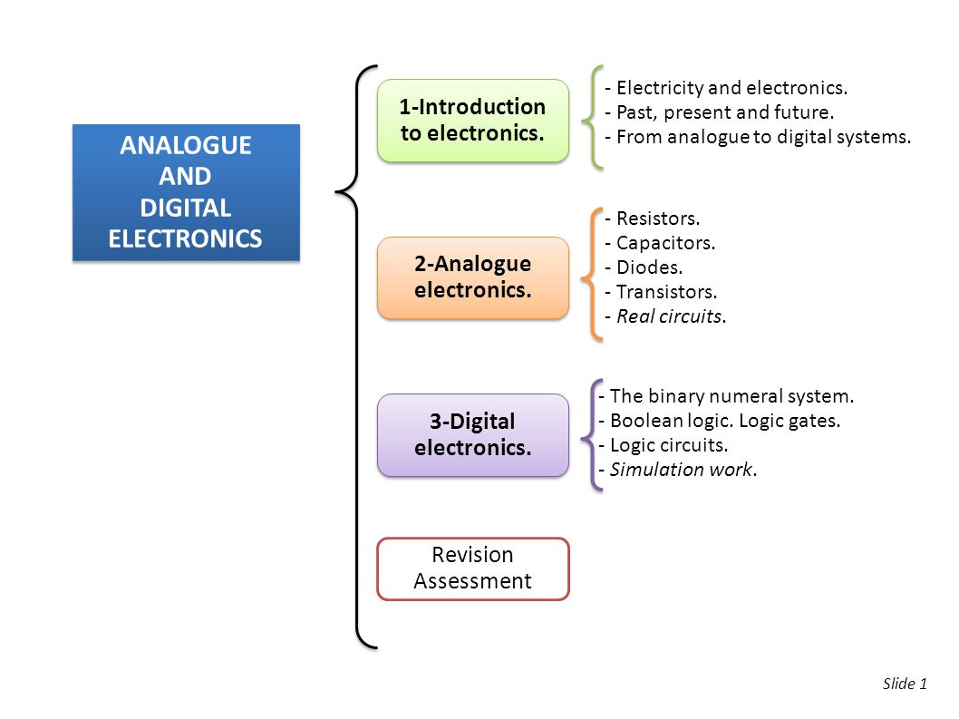 Slide 1 ANALOGUE AND DIGITAL ELECTRONICS ANALOGUE AND DIGITAL ELECTRONICS 1-Introduction to electronics. 1-Introduction to electronics. 3-Digital elec