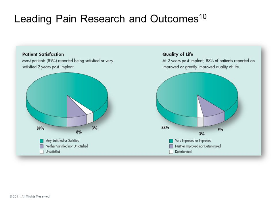 Sustained Pain Relief at Two Years Leading Pain Research and Outcomes 10 © 2011.