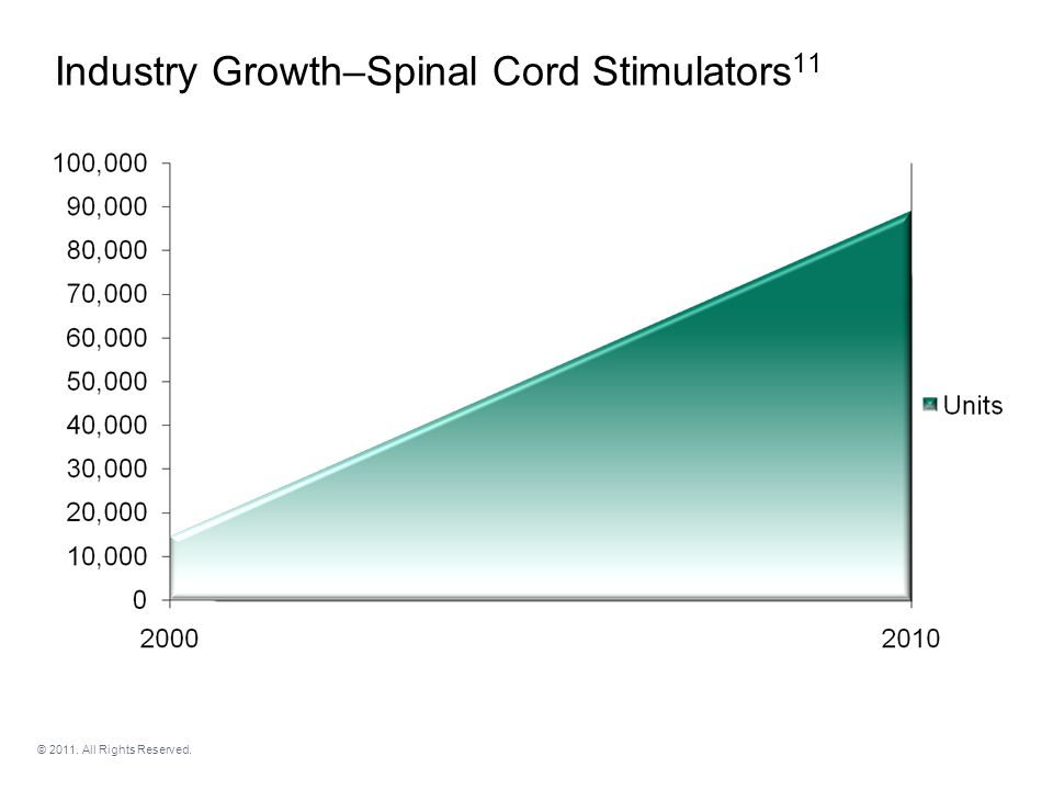 Industry Growth–Spinal Cord Stimulators 11 © 2011. All Rights Reserved.