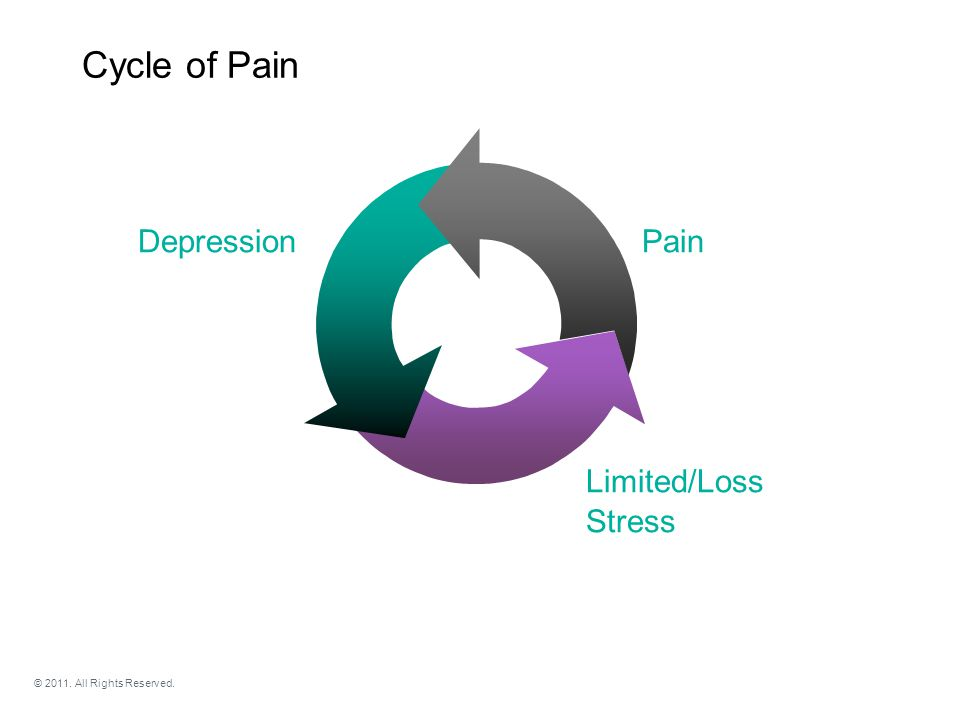 Cycle of Pain Pain Stress Depression Limited/Loss © 2011. All Rights Reserved.
