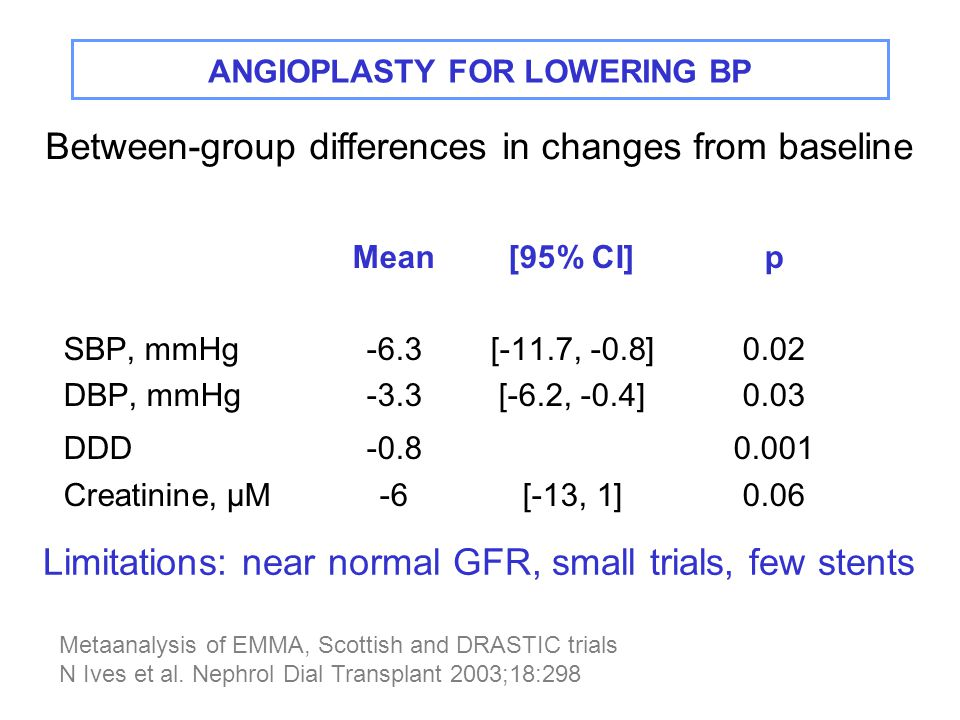 ANGIOPLASTY FOR LOWERING BP Mean[95% CI]p SBP, mmHg-6.3[-11.7, -0.8]0.02 DBP, mmHg-3.3[-6.2, -0.4]0.03 DDD Creatinine, µM-6[-13, 1]0.06 Between-group differences in changes from baseline Metaanalysis of EMMA, Scottish and DRASTIC trials N Ives et al.