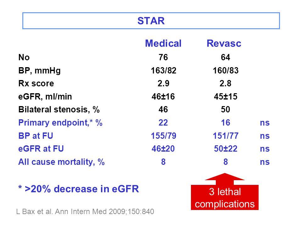 STAR MedicalRevasc.