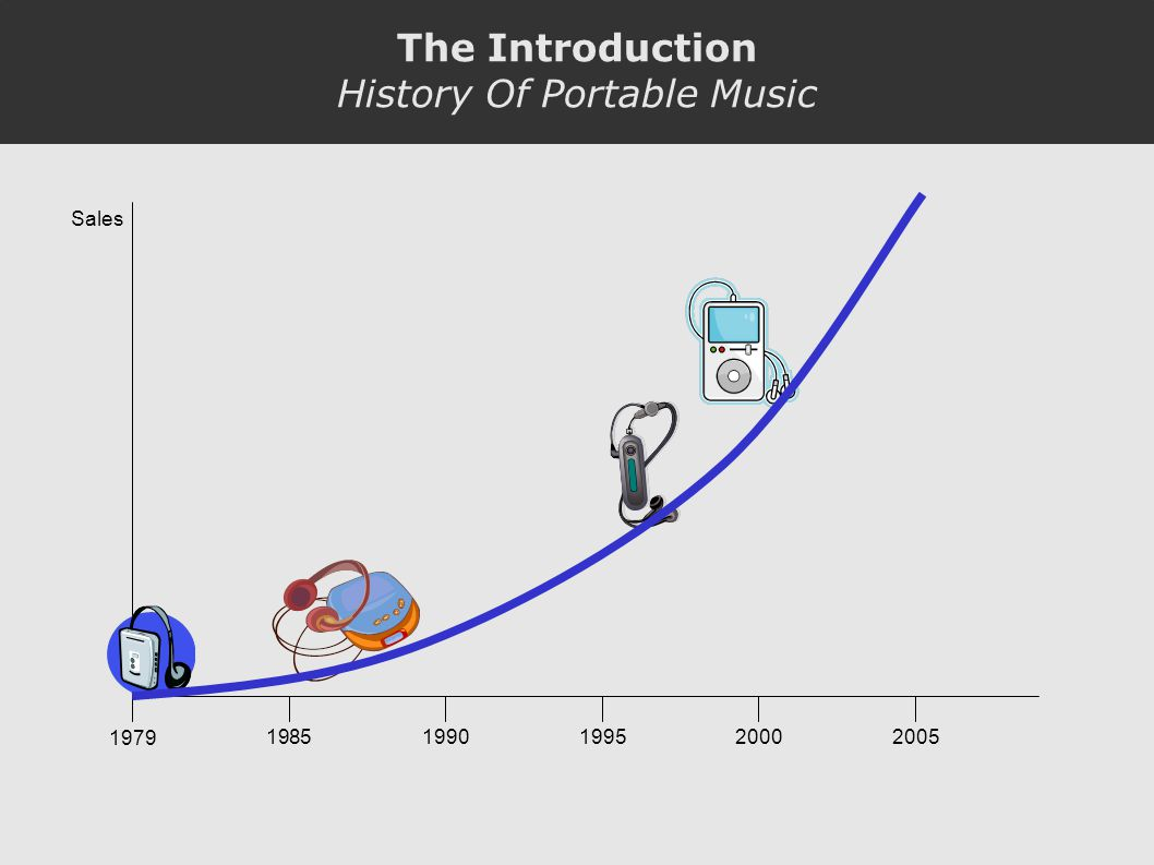 Sales 1979 19851990200019952005 The Introduction History Of Portable Music