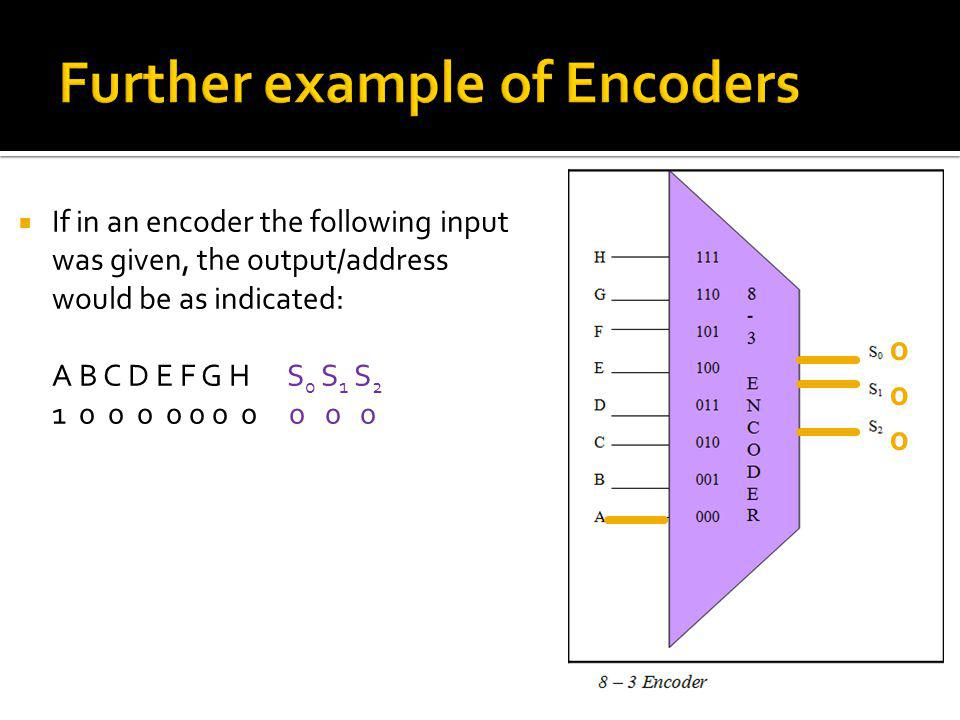 If in an encoder the following input was given, the output/address would be as indicated: A B C D E F G H S 0 S 1 S 2 1 0 0 0 0 0 0 0 0 0 0 000000