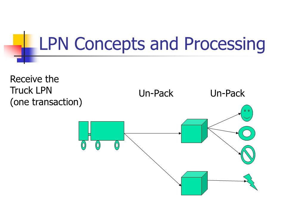 LPN Concepts and Processing Un-Pack Receive the Truck LPN (one transaction) Un-Pack