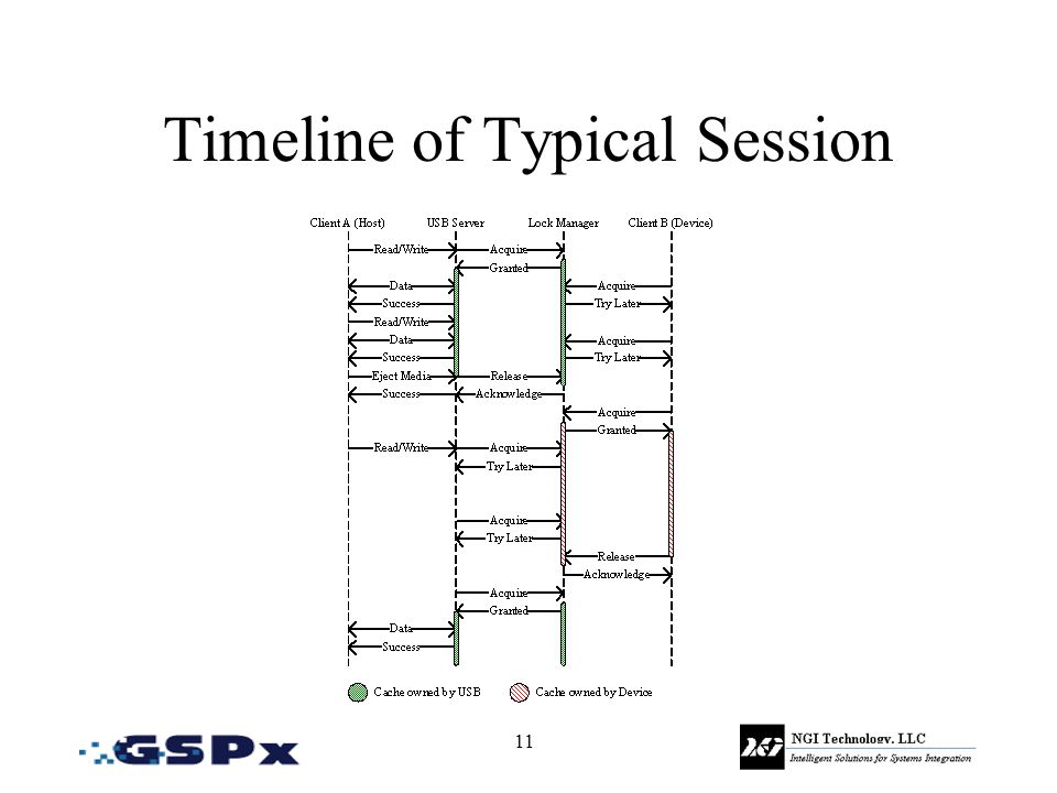 11 Timeline of Typical Session