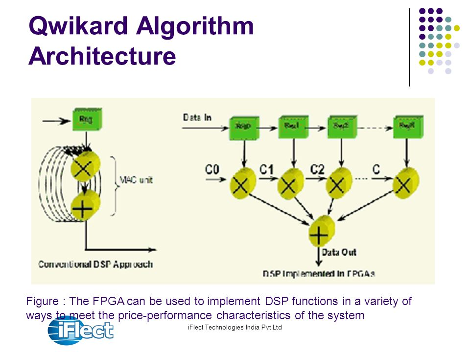 iFlect Technologies India Pvt Ltd Qwikard Algorithm Architecture Figure : The FPGA can be used to implement DSP functions in a variety of ways to meet