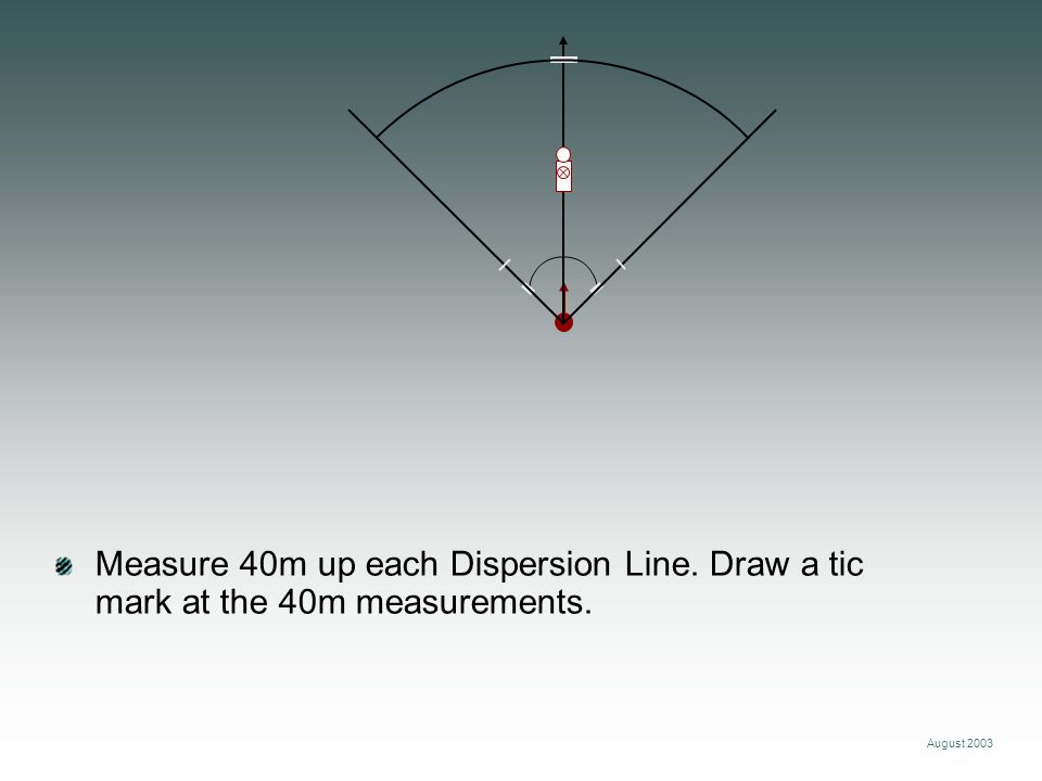 August 2003 Measure 40m up each Dispersion Line. Draw a tic mark at the 40m measurements.