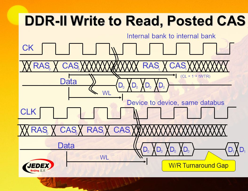 DDR-II Write to Read, Posted CAS Device to device, same databus RASCASRASCAS 010 1 WL CLK Data D 0 D 0 D 0 D 0 D 1 D 1 Internal bank to internal bank RAS CASRAS CAS 0 1 0 1 CK WL Data D 0 D 0 D 0 D 0 (CL + 1 + tWTR) W/R Turnaround Gap