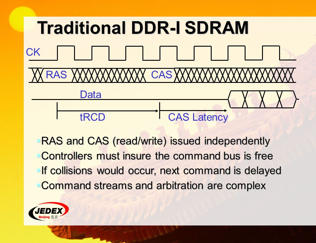 Traditional DDR-I SDRAM RAS and CAS (read/write) issued independently RAS and CAS (read/write) issued independently Controllers must insure the command bus is free Controllers must insure the command bus is free If collisions would occur, next command is delayed If collisions would occur, next command is delayed Command streams and arbitration are complex Command streams and arbitration are complex CK RASCAS Data tRCDCAS Latency