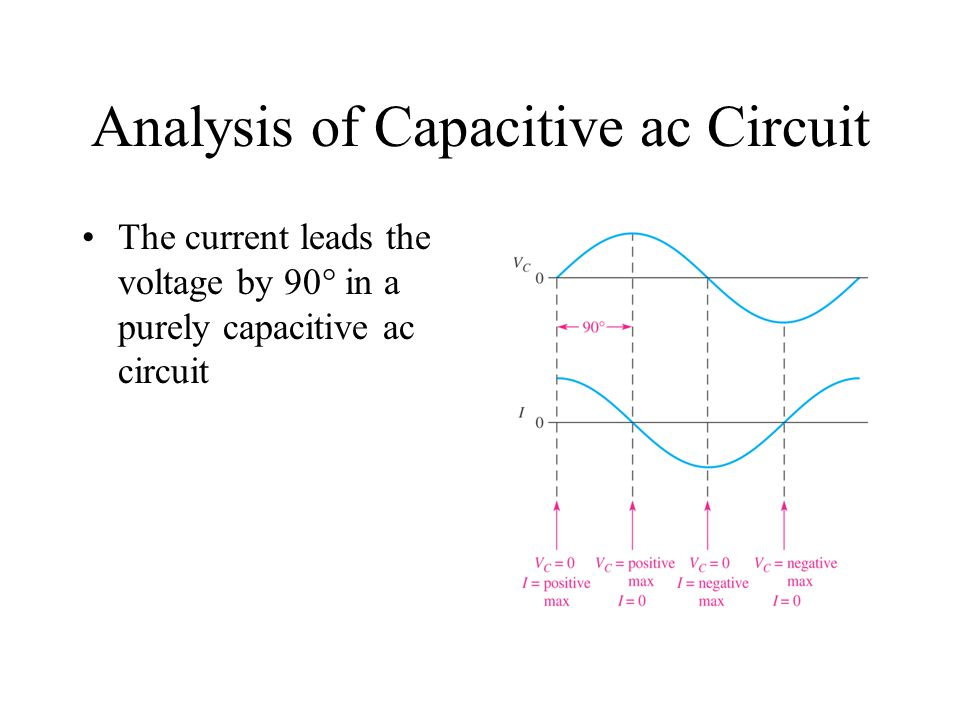 Analysis of Capacitive ac Circuit The current leads the voltage by 90 in a purely capacitive ac circuit