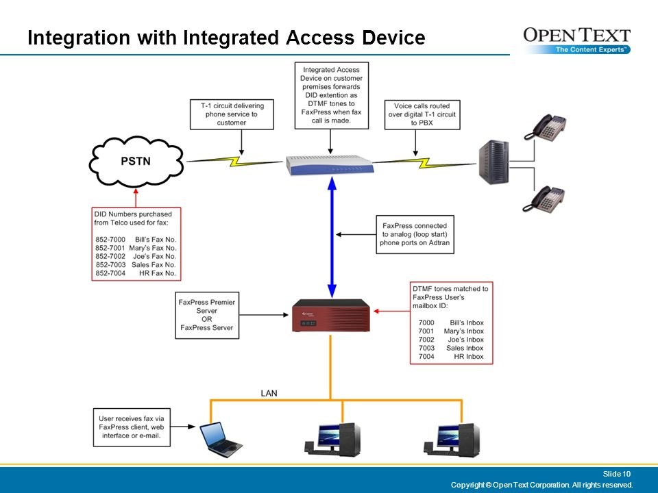 Integration with Integrated Access Device Copyright © Open Text Corporation. All rights reserved. Slide 10