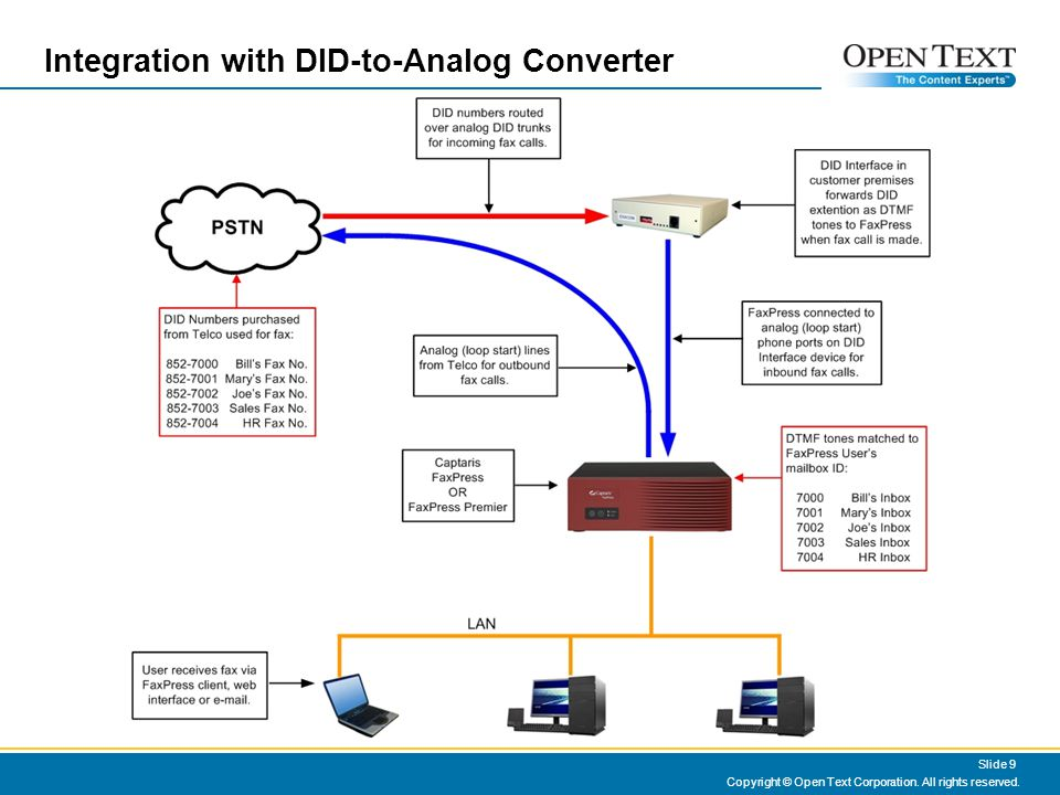 Integration with DID-to-Analog Converter Copyright © Open Text Corporation.
