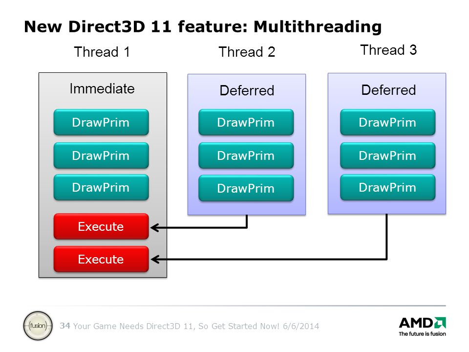 Your Game Needs Direct3D 11, So Get Started Now! 6/6/2014 34 New Direct3D 11 feature: Multithreading Immediate Deferred DrawPrim Thread 1 Thread 2 Thr